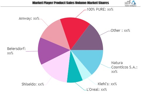 Natural Skin Care Market – A comprehensive study by Key Players: Natura Cosmticos, Kiehl's, L'Oreal – re:Jerusalem
